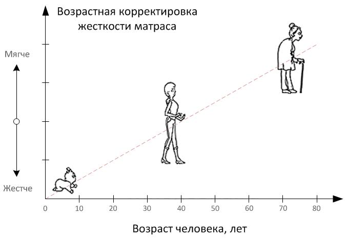 Зависимость жёсткости матраса от возраста человека